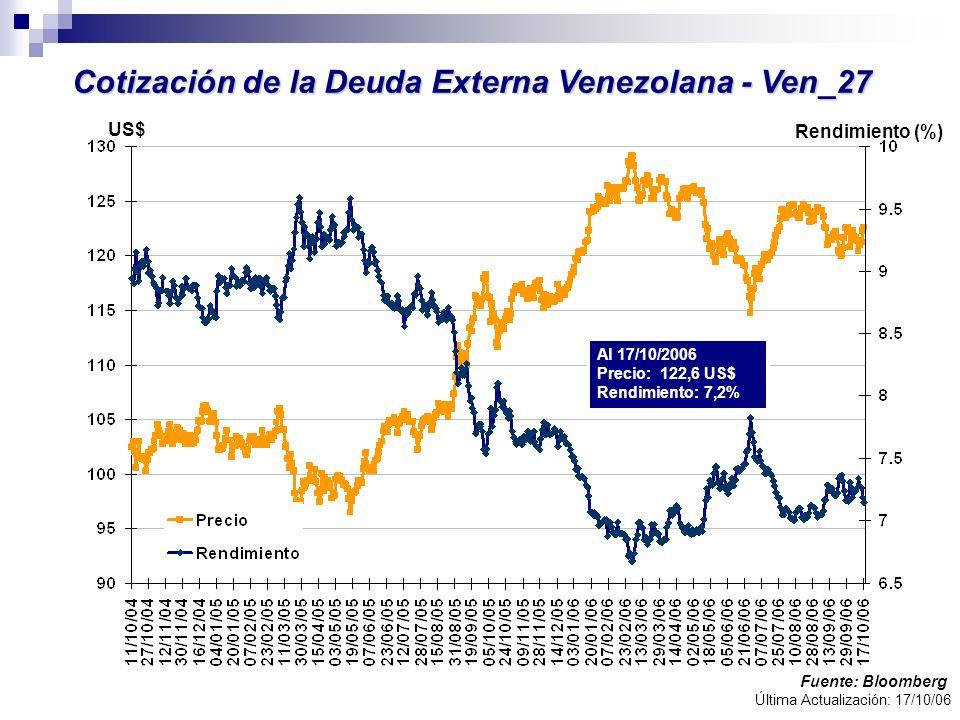 Cotización de la Deuda Externa Venezolana - Ven_27 Fuente: Bloomberg Rendimiento (%) Al 17/10/2006 Precio: 122,6 US$ Rendimiento: 7,2% US$ Última Actu