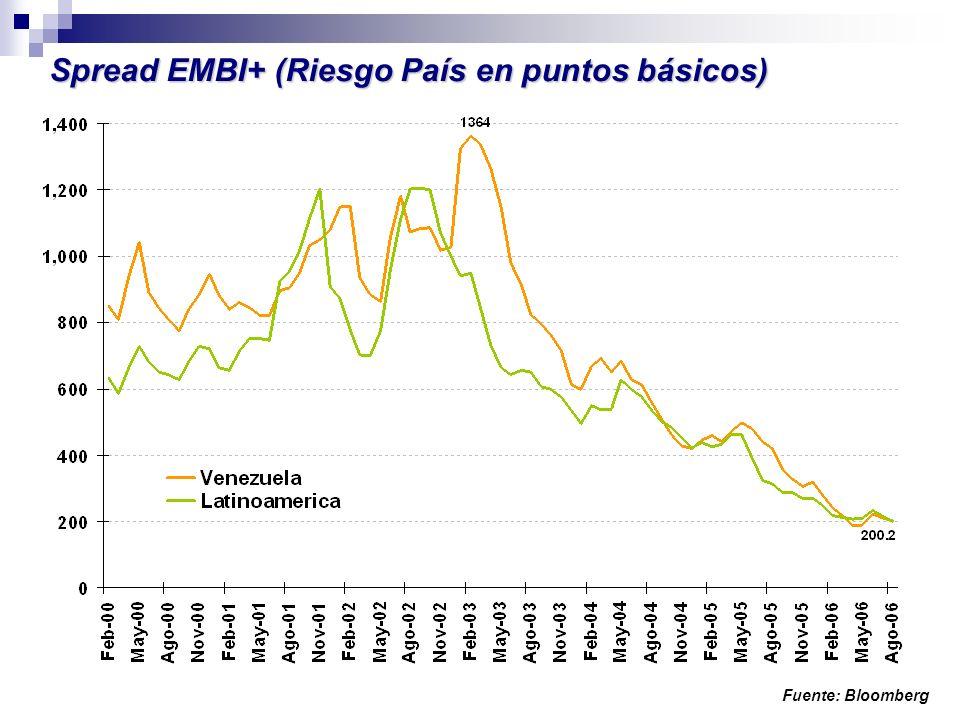 Spread EMBI+ (Riesgo País en puntos básicos) Fuente: Bloomberg