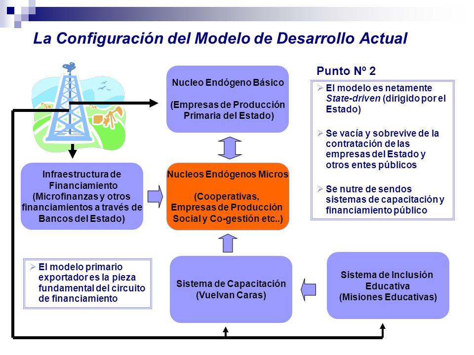 Nucleo Endógeno Básico (Empresas de Producción Primaria del Estado) Nucleos Endógenos Micros (Cooperativas, Empresas de Producción Social y Co-gestión