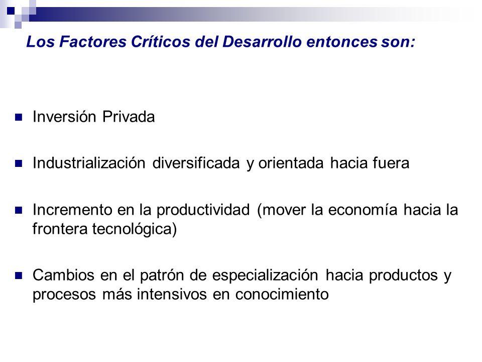 Los Factores Críticos del Desarrollo entonces son: Inversión Privada Industrialización diversificada y orientada hacia fuera Incremento en la producti