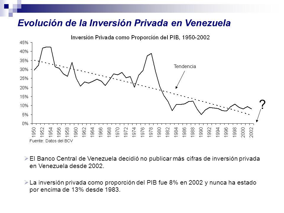 El Banco Central de Venezuela decidió no publicar más cifras de inversión privada en Venezuela desde 2002. La inversión privada como proporción del PI