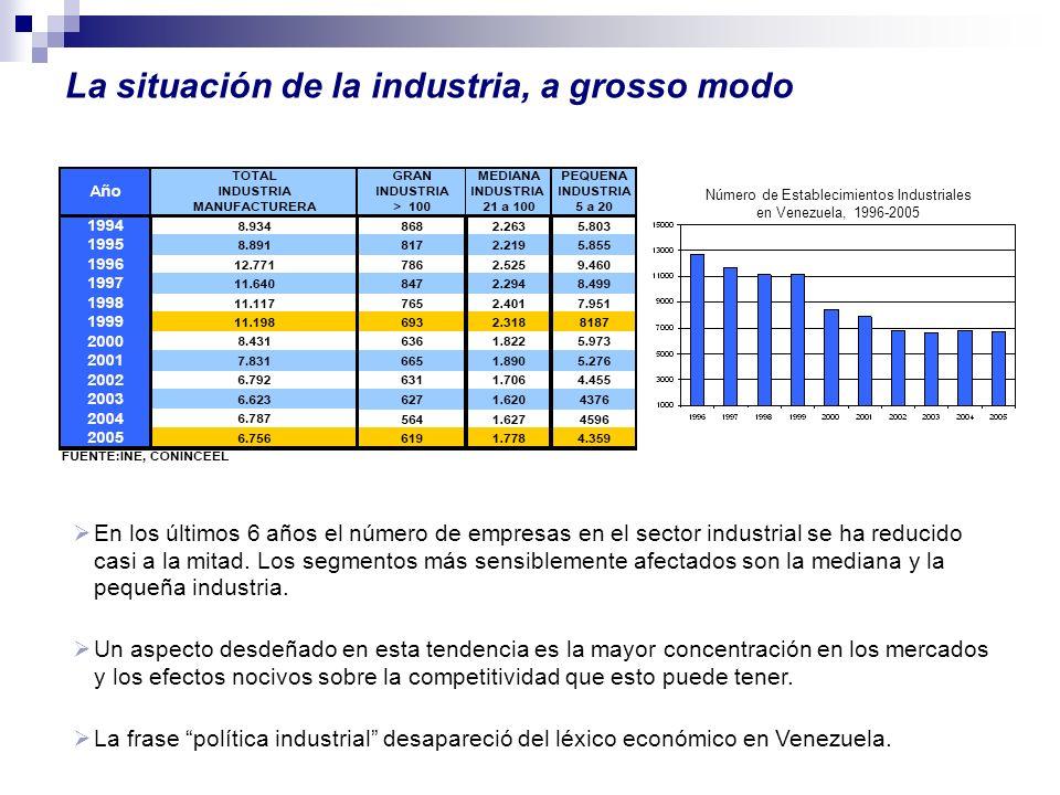 La situación de la industria, a grosso modo En los últimos 6 años el número de empresas en el sector industrial se ha reducido casi a la mitad. Los se