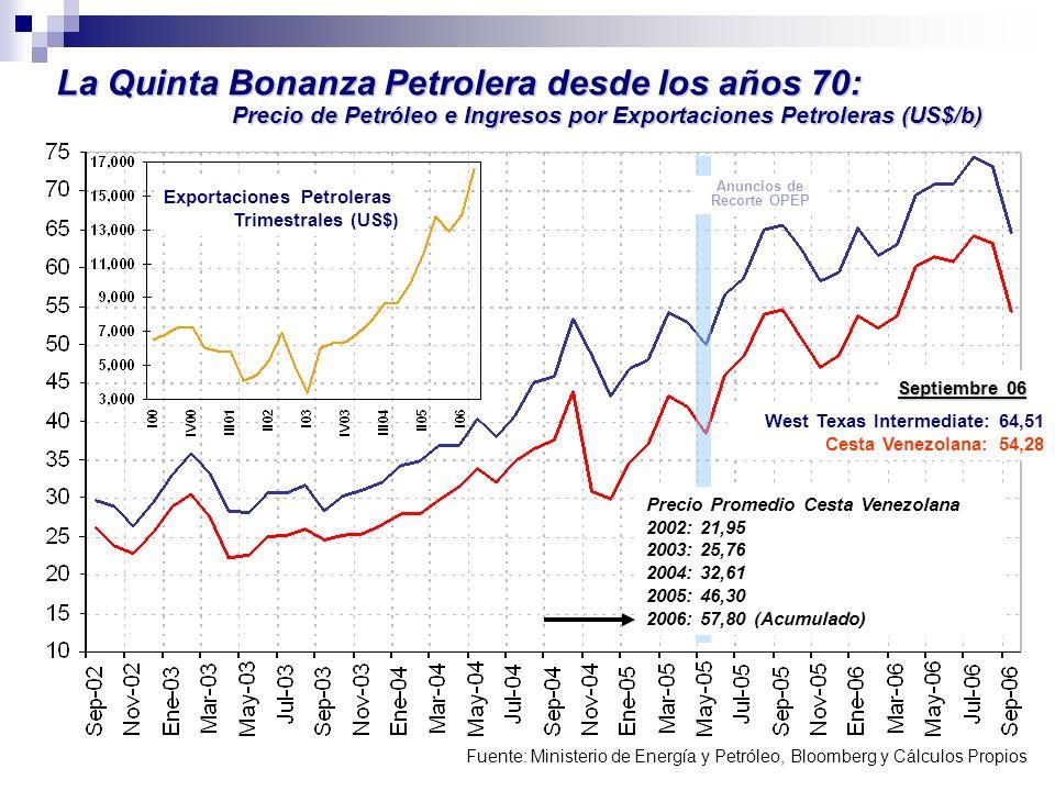 La Quinta Bonanza Petrolera desde los años 70: Precio de Petróleo e Ingresos por Exportaciones Petroleras (US$/b) Fuente: Ministerio de Energía y Petr