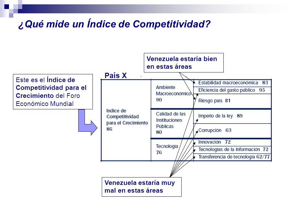 País X ¿Qué mide un Índice de Competitividad? Este es el Índice de Competitividad para el Crecimiento del Foro Económico Mundial Venezuela estaría muy