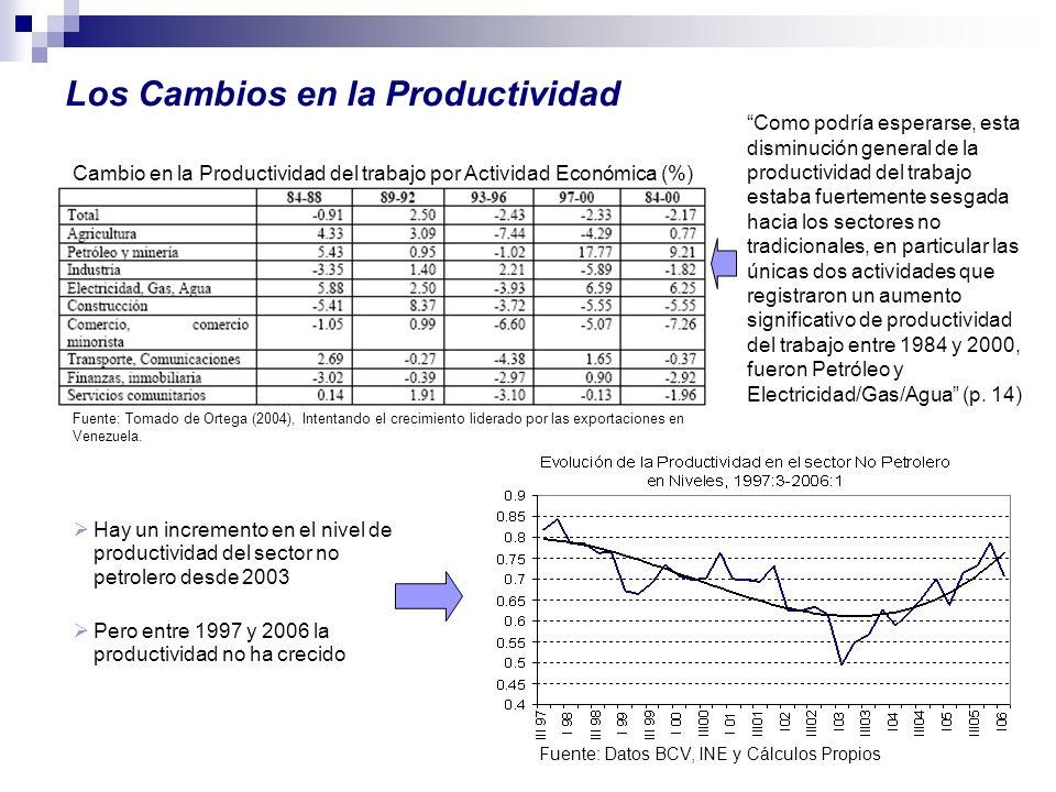 Cambio en la Productividad del trabajo por Actividad Económica (%) Fuente: Tomado de Ortega (2004), Intentando el crecimiento liderado por las exporta