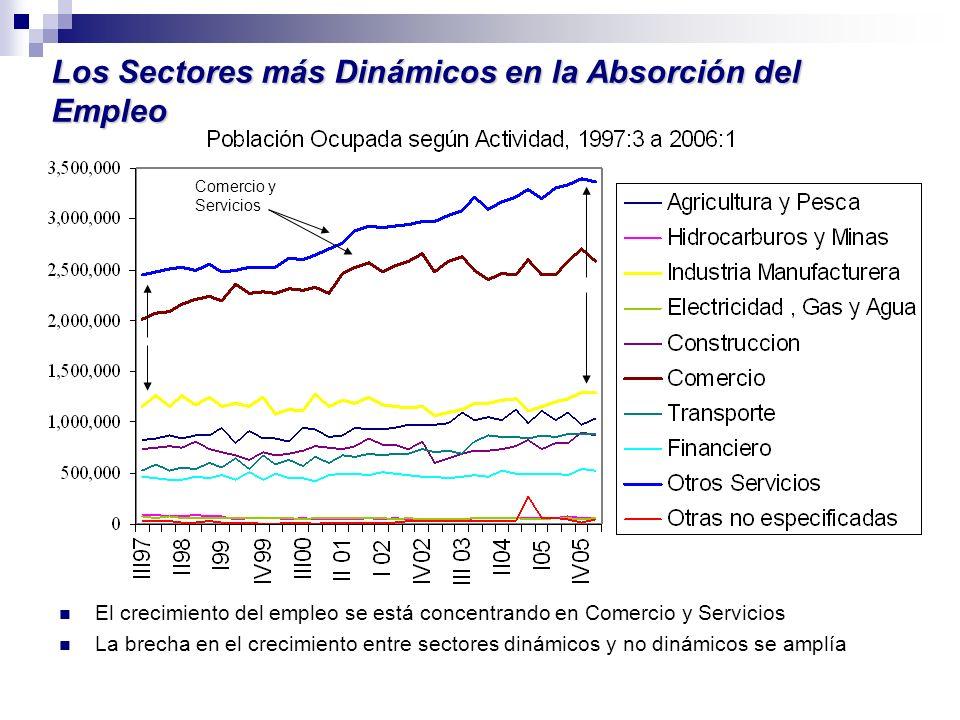 Los Sectores más Dinámicos en la Absorción del Empleo Comercio y Servicios El crecimiento del empleo se está concentrando en Comercio y Servicios La b