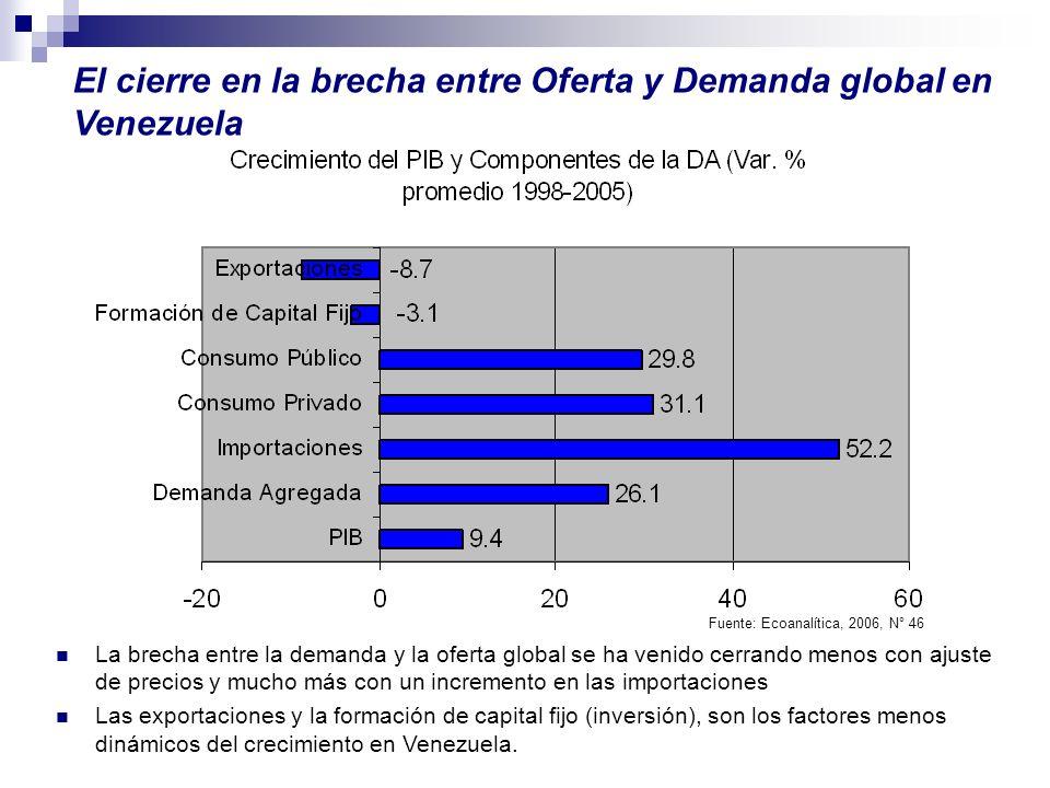 El cierre en la brecha entre Oferta y Demanda global en Venezuela La brecha entre la demanda y la oferta global se ha venido cerrando menos con ajuste