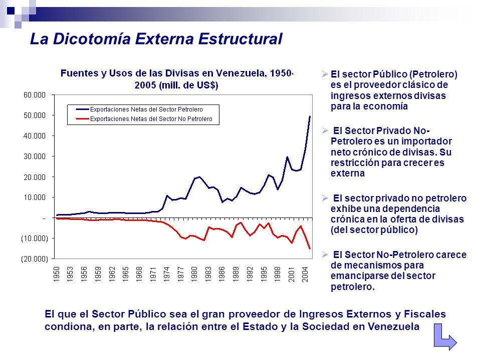 El sector Público (Petrolero) es el proveedor clásico de ingresos externos divisas para la economía El Sector Privado No- Petrolero es un importador n