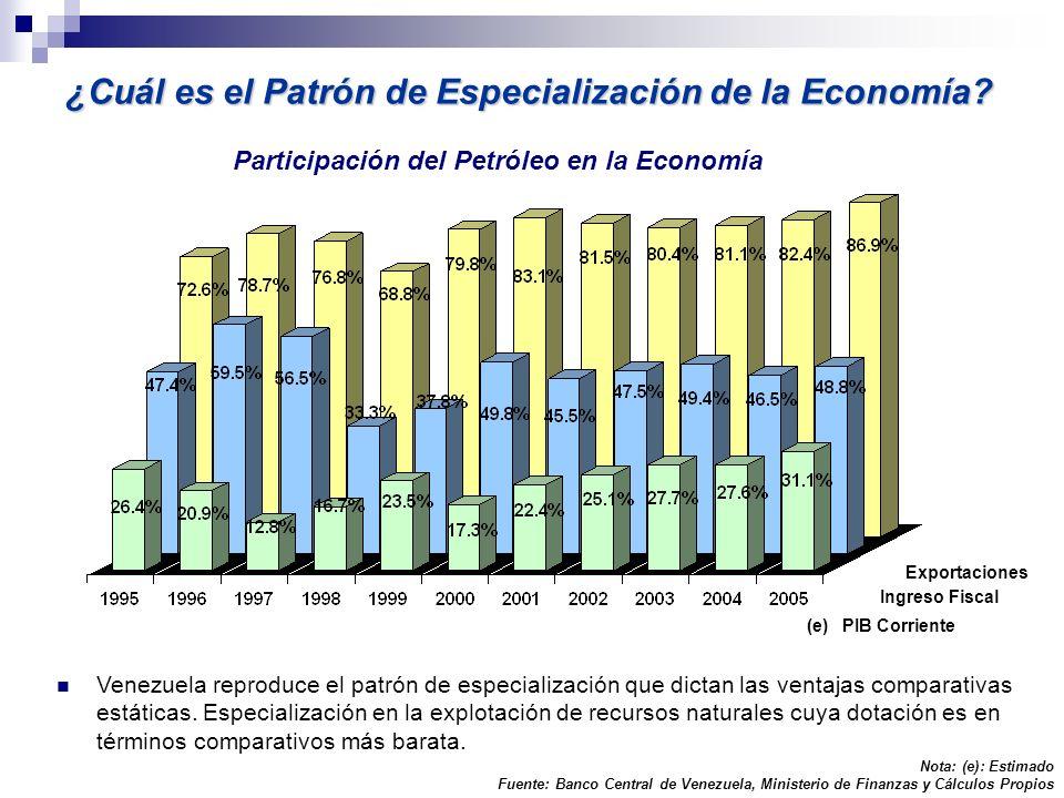 (e) ¿Cuál es el Patrón de Especialización de la Economía? Nota: (e): Estimado Fuente: Banco Central de Venezuela, Ministerio de Finanzas y Cálculos Pr