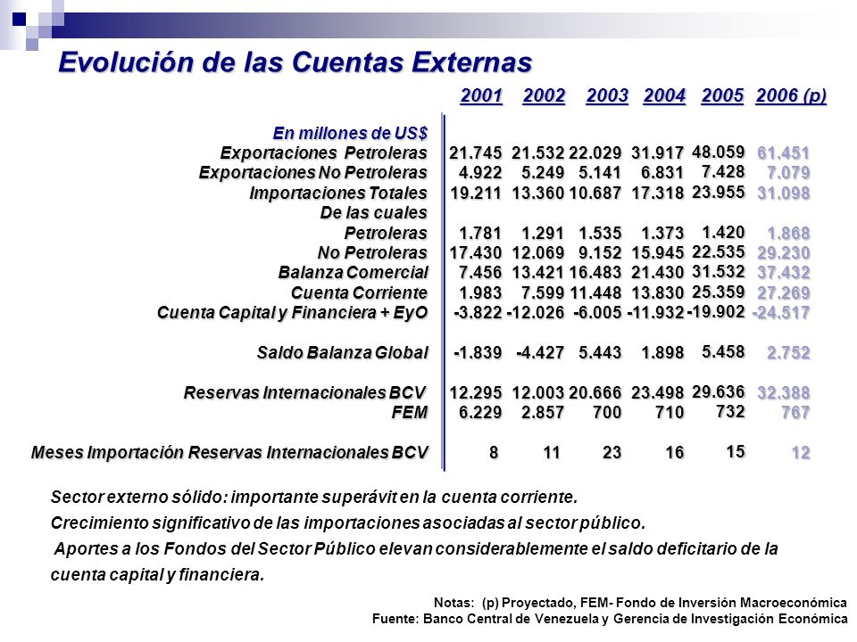 Evolución de las Cuentas Externas En millones de US$ Exportaciones Petroleras Exportaciones No Petroleras Importaciones Totales De las cuales Petroler