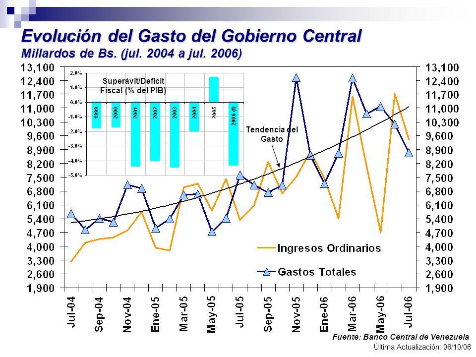 Evolución del Gasto del Gobierno Central Millardos de Bs. (jul. 2004 a jul. 2006) Fuente: Banco Central de Venezuela Última Actualización: 06/10/06 Te