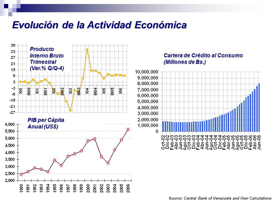 Producto Interno Bruto Trimestral (Var.% Q/Q-4) Cartera de Crédito al Consumo (Millones de Bs.) PIB per Cápita Anual (US$) Source: Central Bank of Ven