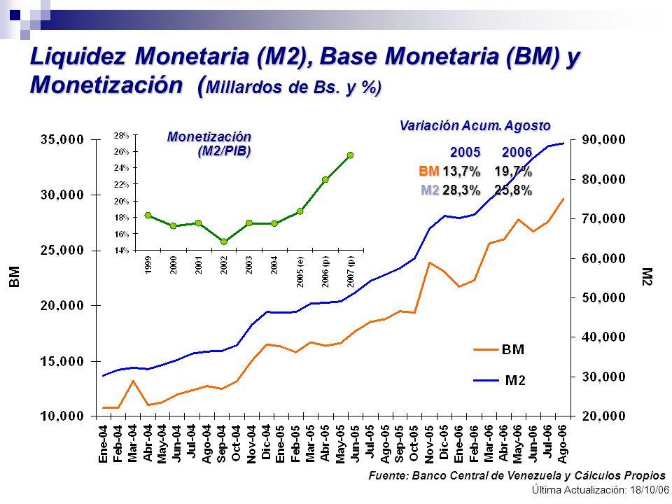 Liquidez Monetaria (M2), Base Monetaria (BM) y Monetización ( Millardos de Bs. y %) Fuente: Banco Central de Venezuela y Cálculos Propios Última Actua