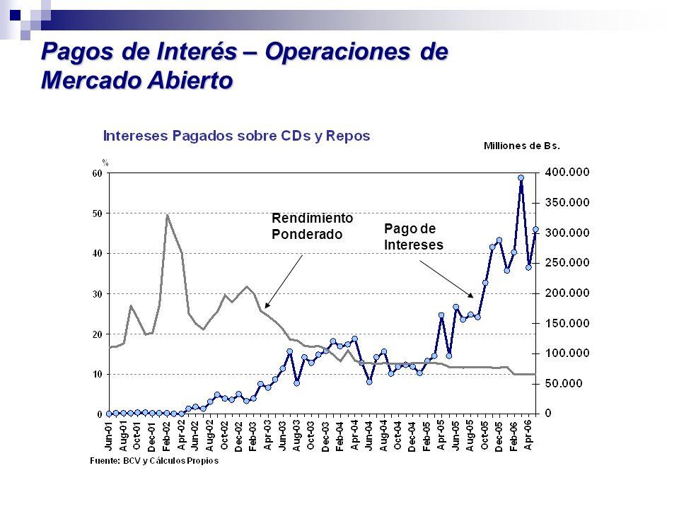 Pagos de Interés – Operaciones de Mercado Abierto Rendimiento Ponderado Pago de Intereses