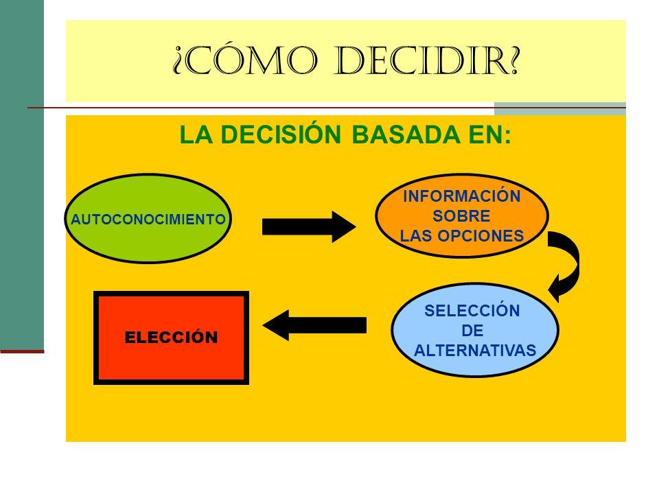 ¿CÓMO DECIDIR? LA DECISIÓN BASADA EN: AUTOCONOCIMIENTO INFORMACIÓN SOBRE LAS OPCIONES SELECCIÓN DE ALTERNATIVAS ELECCIÓN