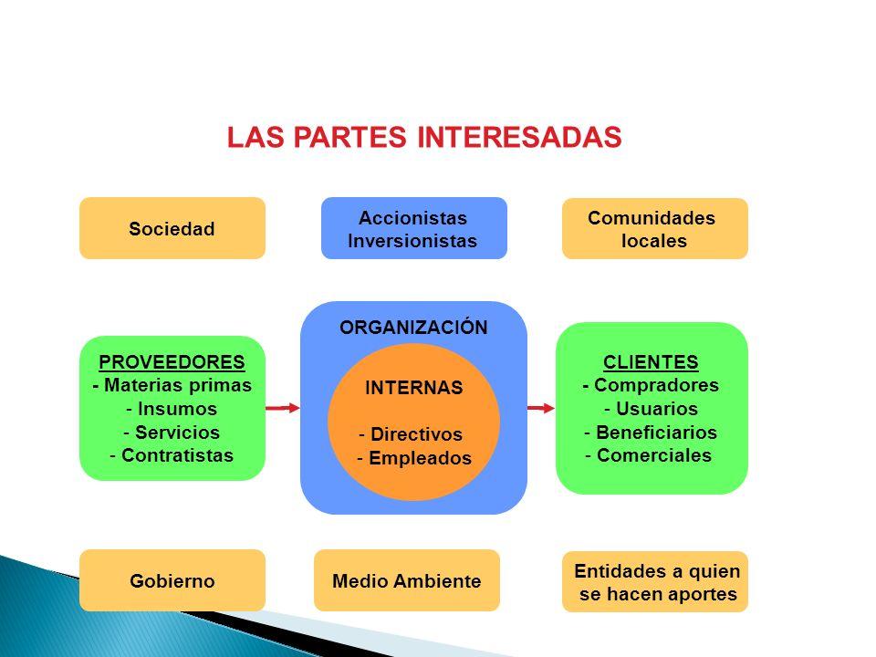 LAS PARTES INTERESADAS ORGANIZACIÓN INTERNAS - Directivos - Empleados PROVEEDORES - Materias primas - Insumos - Servicios - Contratistas CLIENTES - Co