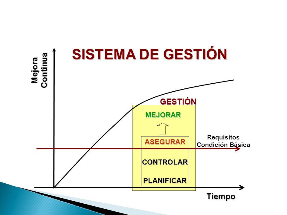 GESTIÓN Mejora Continua Tiempo Requisitos Condición Básica SISTEMA DE GESTIÓN MEJORAR ASEGURARCONTROLAR PLANIFICAR
