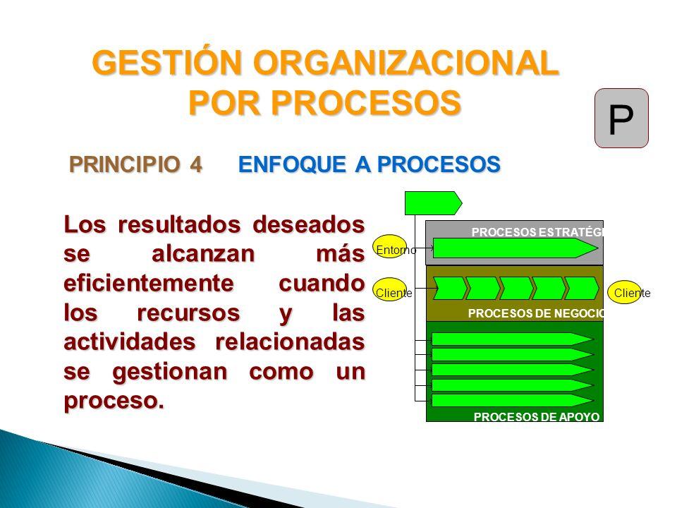 PRINCIPIO 4ENFOQUE A PROCESOS Entorno Cliente PROCESOS ESTRATÉGICOS PROCESOS DE NEGOCIOS PROCESOS DE APOYO Los resultados deseados se alcanzan más efi