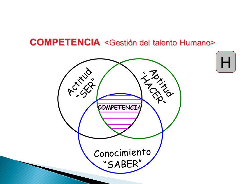 COMPETENCIA COMPETENCIA Actitud SER Aptitud HACER Conocimiento SABER COMPETENCIA H