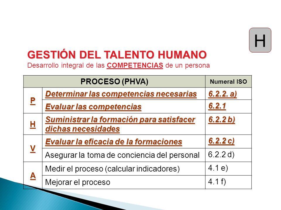 PROCESO (PHVA) Numeral ISO P Determinar las competencias necesarias 6.2.2. a) Evaluar las competencias 6.2.1 H Suministrar la formación para satisface
