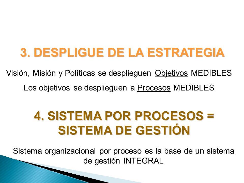 3. DESPLIGUE DE LA ESTRATEGIA Visión, Misión y Políticas se desplieguen Objetivos MEDIBLES Los objetivos se desplieguen a Procesos MEDIBLES 4. SISTEMA