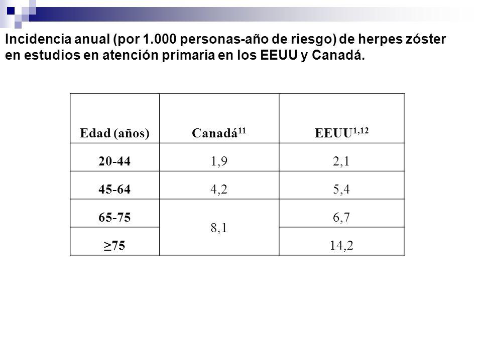 Incidencia anual (por 1.000 personas-año de riesgo) de herpes zóster en estudios en atención primaria en los EEUU y Canadá. Edad (años)Canadá 11 EEUU