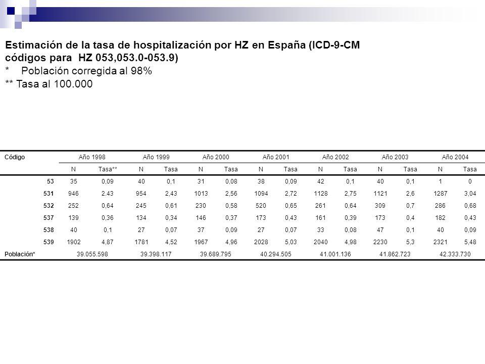 Estimación de la tasa de hospitalización por HZ en España (ICD-9-CM códigos para HZ 053,053.0-053.9) * Población corregida al 98% ** Tasa al 100.000 C