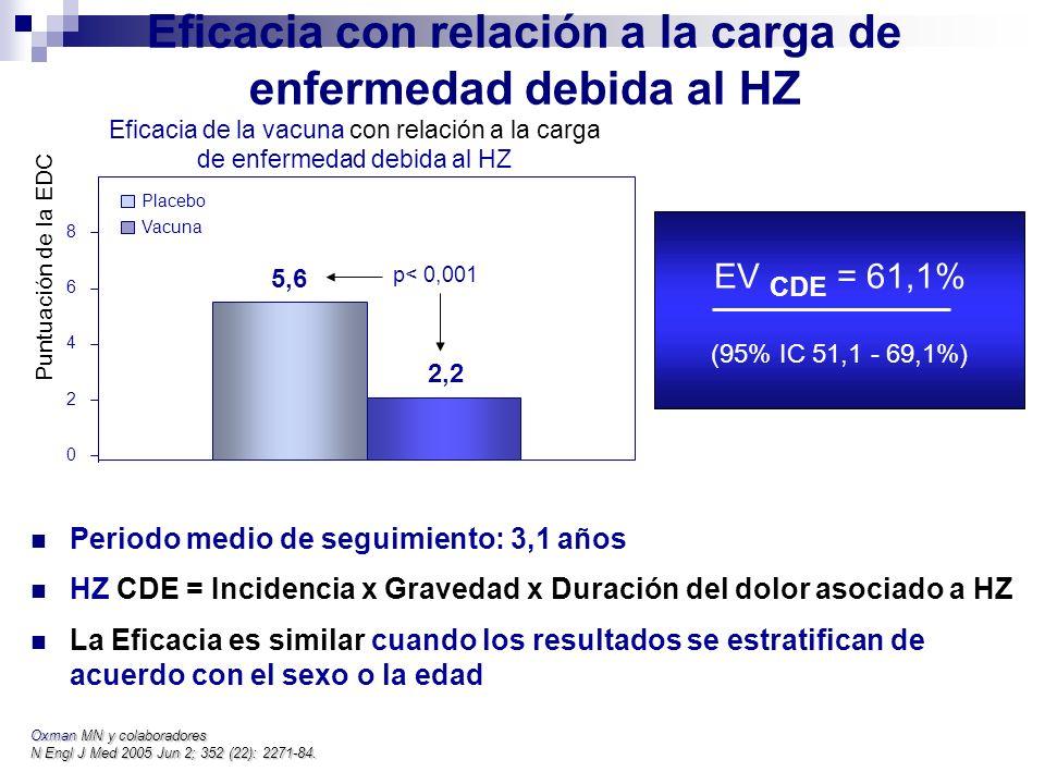 Eficacia con relación a la carga de enfermedad debida al HZ Periodo medio de seguimiento: 3,1 años HZ CDE = Incidencia x Gravedad x Duración del dolor