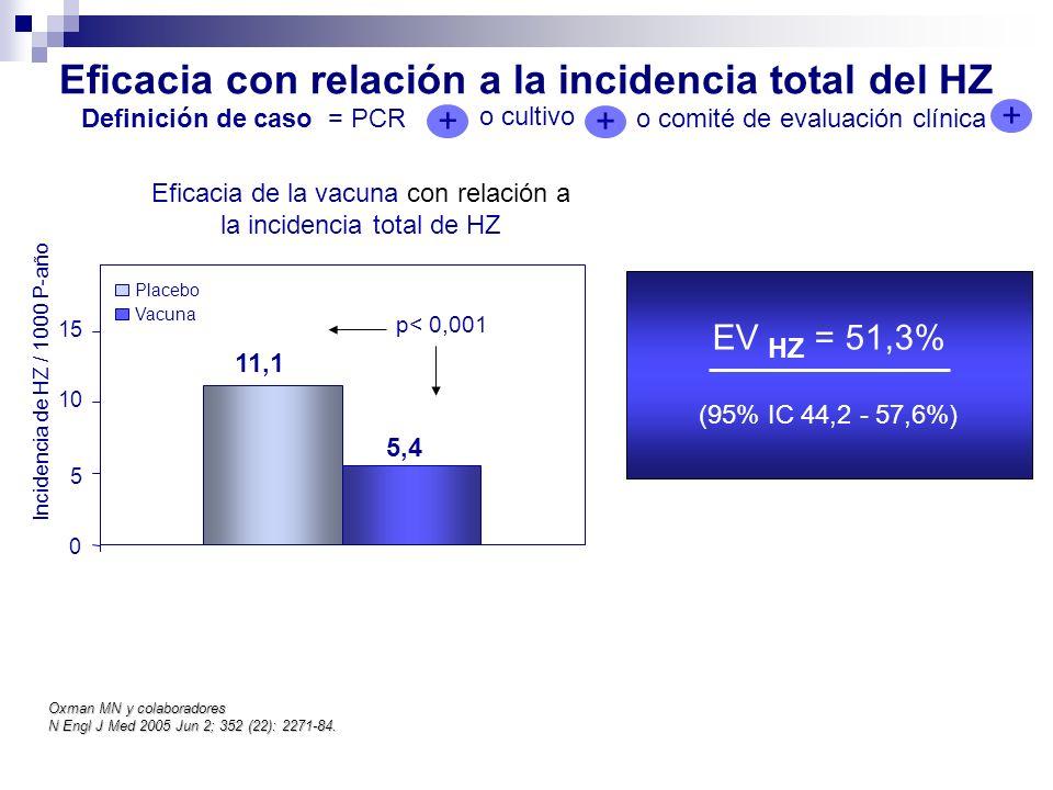 Eficacia con relación a la incidencia total del HZ Eficacia de la vacuna con relación a la incidencia total de HZ EV HZ = 51,3% (95% IC 44,2 - 57,6%)