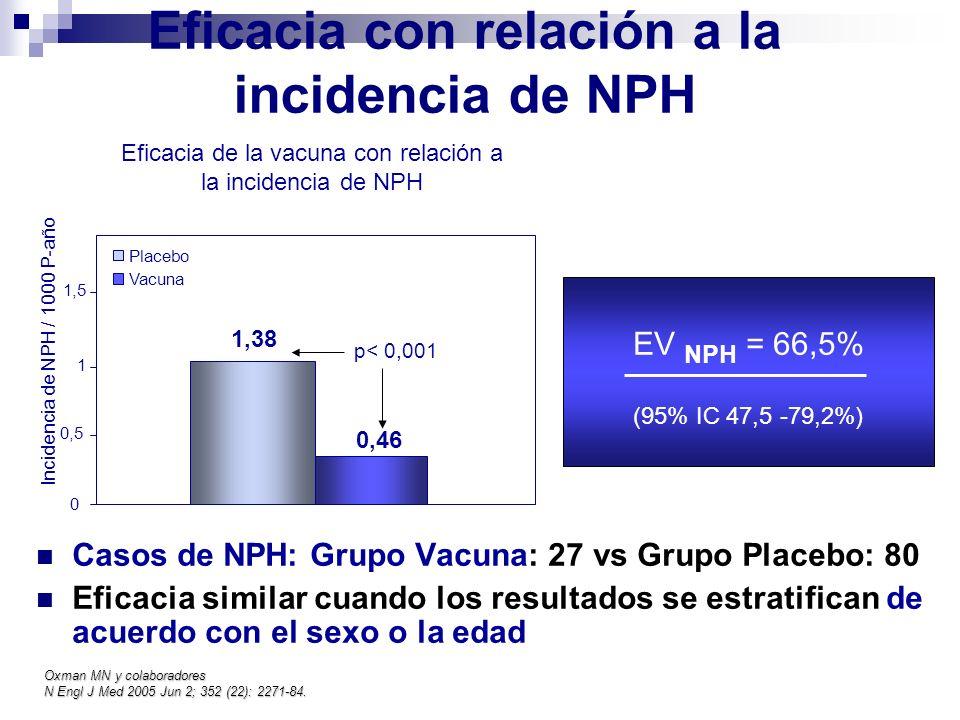 Eficacia con relación a la incidencia de NPH Casos de NPH: Grupo Vacuna: 27 vs Grupo Placebo: 80 Eficacia similar cuando los resultados se estratifica