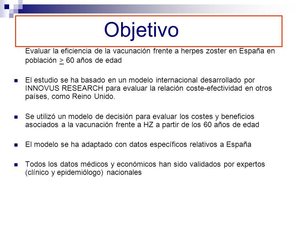 Objetivo Evaluar la eficiencia de la vacunación frente a herpes zoster en España en población > 60 años de edad El estudio se ha basado en un modelo i