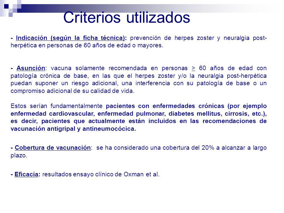 - Indicación (según la ficha técnica): prevención de herpes zoster y neuralgia post- herpética en personas de 60 años de edad o mayores. - Asunción: v