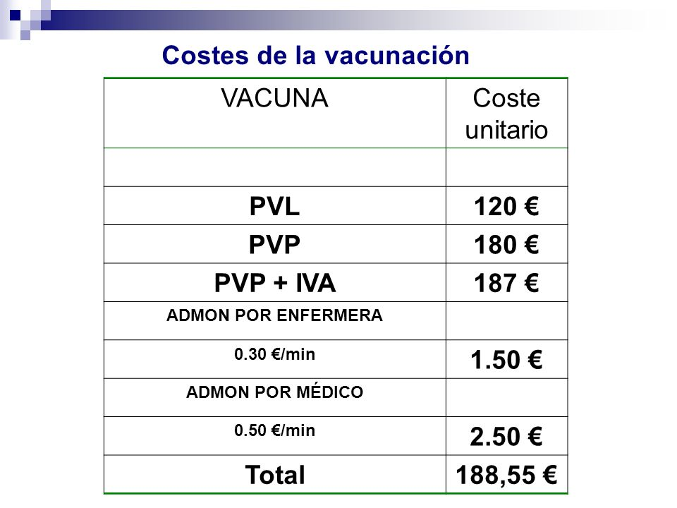 Costes de la vacunación VACUNACoste unitario PVL120 PVP180 PVP + IVA187 ADMON POR ENFERMERA 0.30 /min 1.50 ADMON POR MÉDICO 0.50 /min 2.50 Total188,55