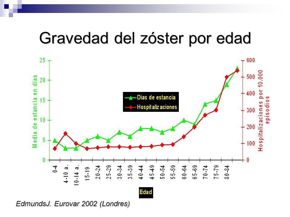 Gravedad del zóster por edad EdmundsJ. Eurovar 2002 (Londres)