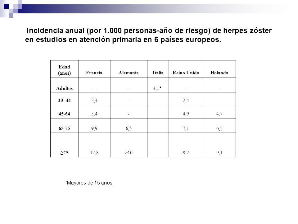 Incidencia anual (por 1.000 personas-año de riesgo) de herpes zóster en estudios en atención primaria en 6 países europeos. Edad (años)FranciaAlemania
