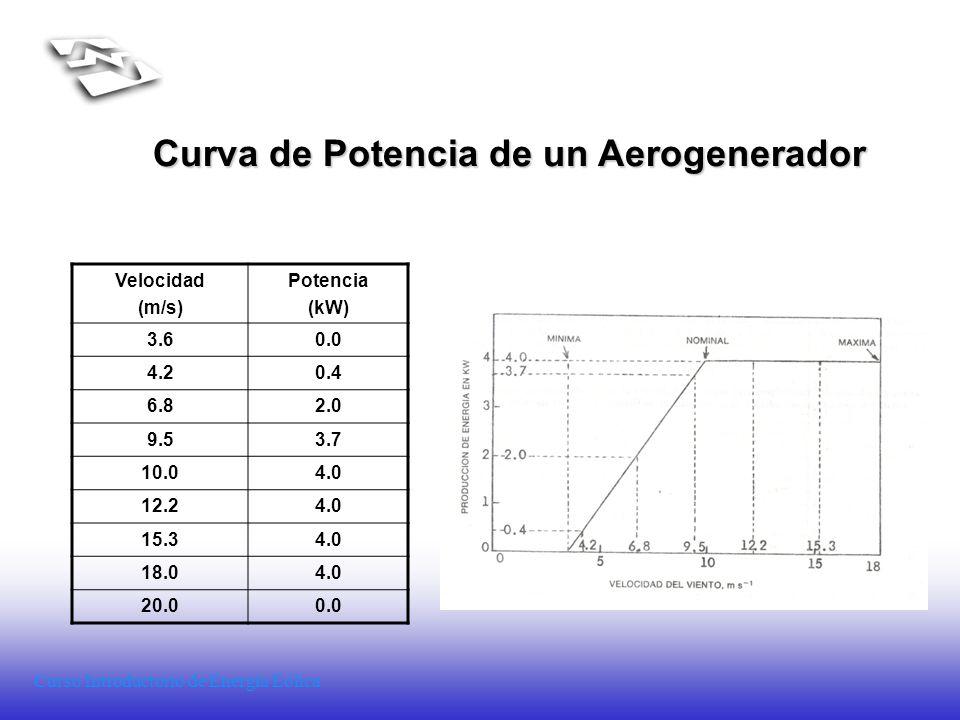 Curso Introductorio de Energía Eólica Curva de Potencia de un Aerogenerador Velocidad (m/s) Potencia (kW) 3.60.0 4.20.4 6.82.0 9.53.7 10.04.0 12.24.0