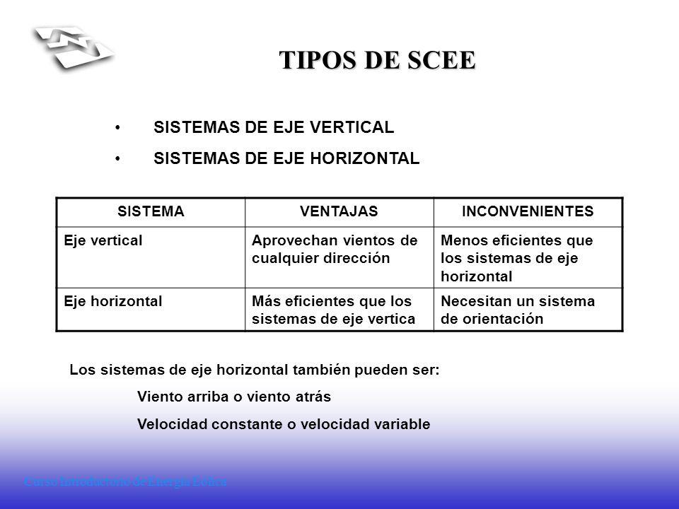 Curso Introductorio de Energía Eólica TIPOS DE SCEE SISTEMAS DE EJE VERTICAL SISTEMAS DE EJE HORIZONTAL SISTEMAVENTAJASINCONVENIENTES Eje verticalApro