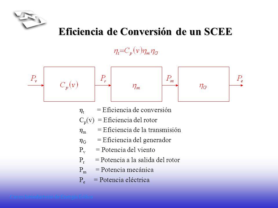 Curso Introductorio de Energía Eólica Eficiencia de Conversión de un SCEE t = Eficiencia de conversión C p (v) = Eficiencia del rotor m = Eficiencia d