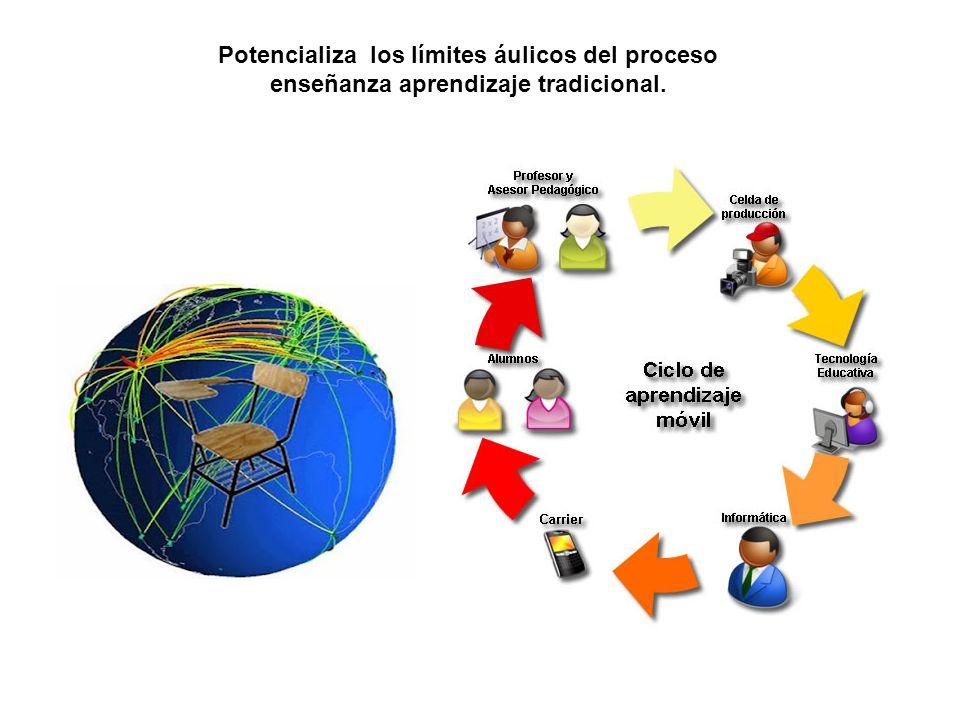 Potencializa los límites áulicos del proceso enseñanza aprendizaje tradicional.