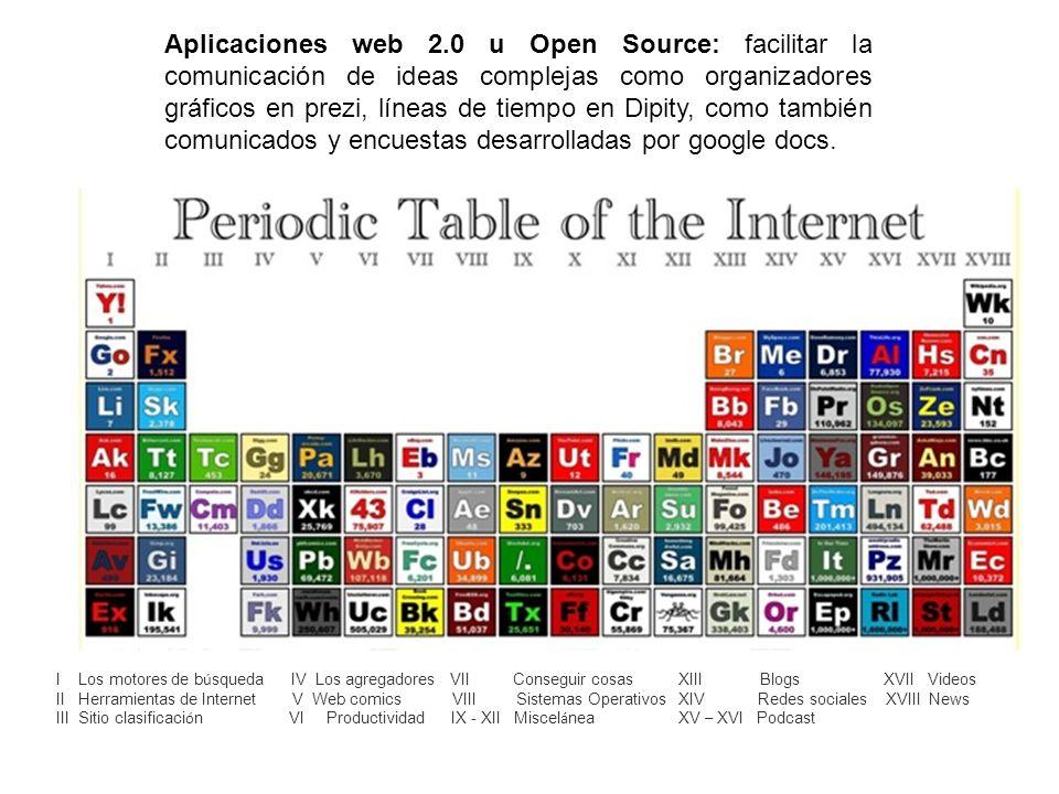 Aplicaciones web 2.0 u Open Source: facilitar la comunicación de ideas complejas como organizadores gráficos en prezi, líneas de tiempo en Dipity, com