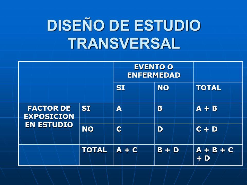 DISEÑO DE ESTUDIO TRANSVERSAL EVENTO O ENFERMEDAD SINOTOTAL FACTOR DE EXPOSICION EN ESTUDIO SIAB A + B NOCD C + D TOTAL A + C B + D A + B + C + D