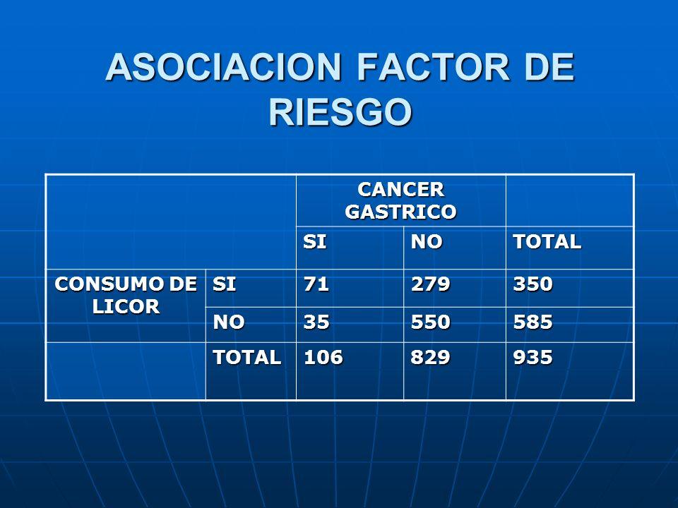 ASOCIACION FACTOR DE RIESGO CANCER GASTRICO SINOTOTAL CONSUMO DE LICOR SI71279350 NO35550585 TOTAL106829935