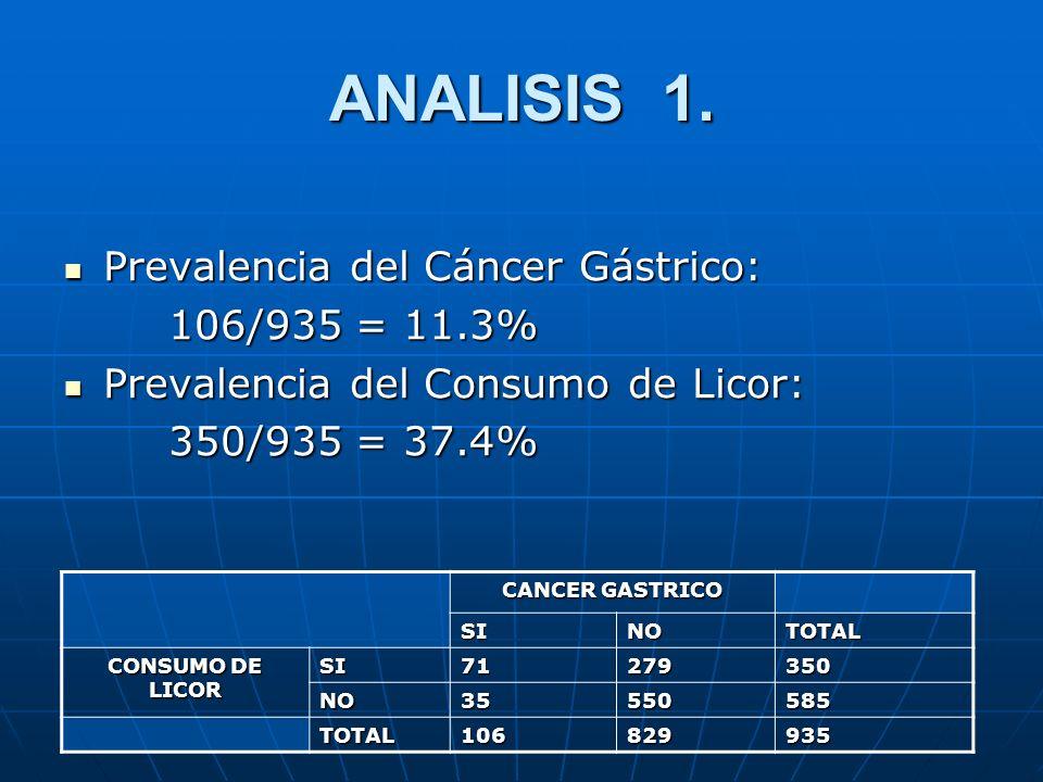 ANALISIS 1. Prevalencia del Cáncer Gástrico: Prevalencia del Cáncer Gástrico: 106/935 = 11.3% Prevalencia del Consumo de Licor: Prevalencia del Consum