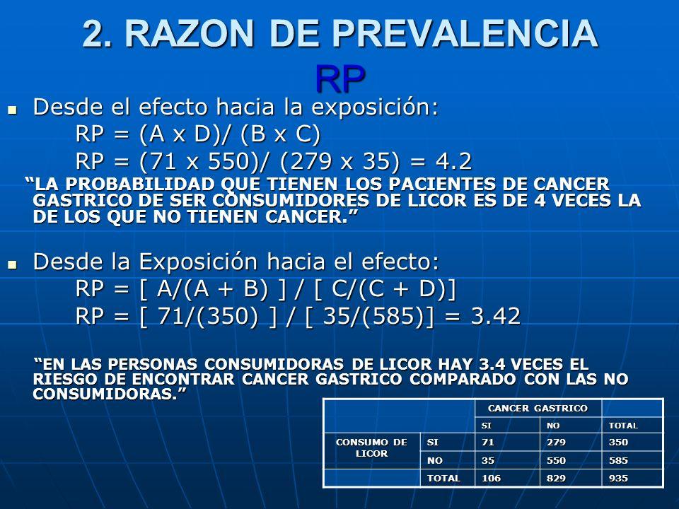 2. RAZON DE PREVALENCIA RP Desde el efecto hacia la exposición: Desde el efecto hacia la exposición: RP = (A x D)/ (B x C) RP = (71 x 550)/ (279 x 35)