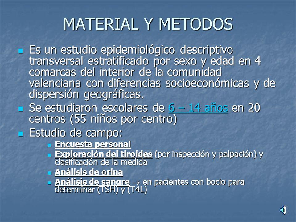 MATERIAL Y METODOS Es un estudio epidemiológico descriptivo transversal estratificado por sexo y edad en 4 comarcas del interior de la comunidad valenciana con diferencias socioeconómicas y de dispersión geográficas.