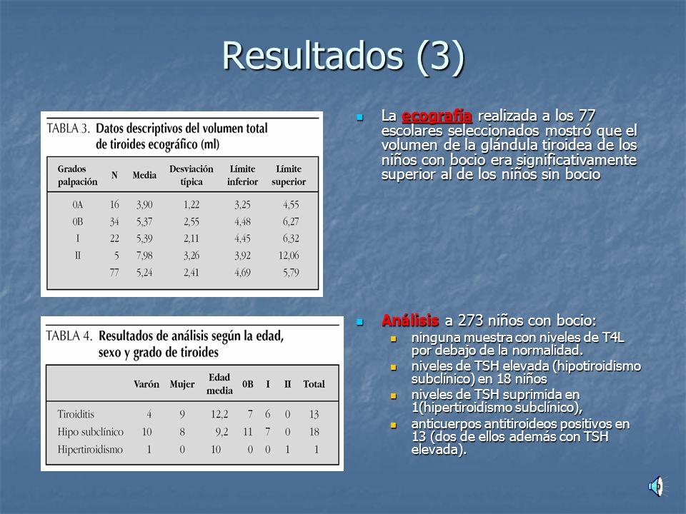 Resultados (3) La ecografía realizada a los 77 escolares seleccionados mostró que el volumen de la glándula tiroidea de los niños con bocio era significativamente superior al de los niños sin bocio La ecografía realizada a los 77 escolares seleccionados mostró que el volumen de la glándula tiroidea de los niños con bocio era significativamente superior al de los niños sin bocio Análisis a 273 niños con bocio: Análisis a 273 niños con bocio: ninguna muestra con niveles de T4L por debajo de la normalidad.