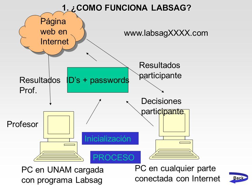 IDs + passwords PC en UNAM cargada con programa Labsag PC en cualquier parte conectada con Internet Página web en Internet www.labsagXXXX.com Decision