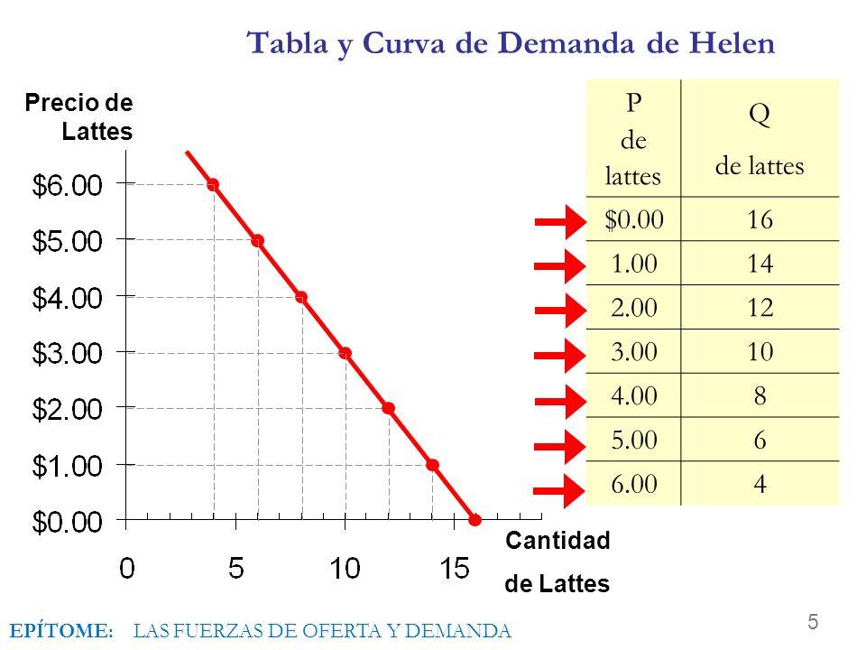 5 Tabla y Curva de Demanda de Helen Precio de Lattes Cantidad de Lattes P de lattes Q de lattes $0.0016 1.0014 2.0012 3.0010 4.008 5.006 6.004 EPÍTOME: LAS FUERZAS DE OFERTA Y DEMANDA