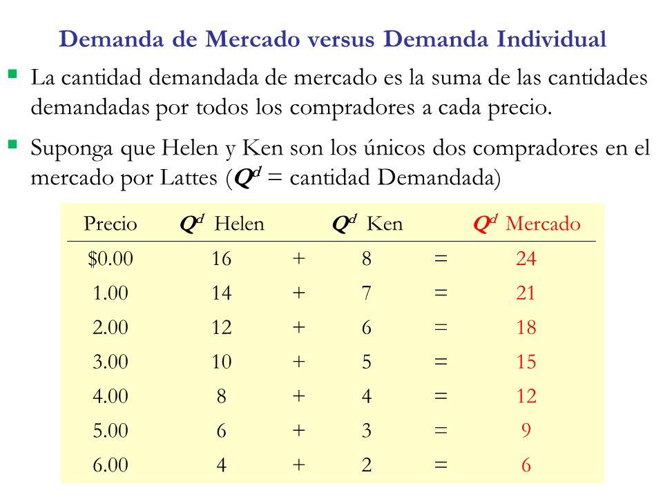Demanda de Mercado versus Demanda Individual La cantidad demandada de mercado es la suma de las cantidades demandadas por todos los compradores a cada precio.