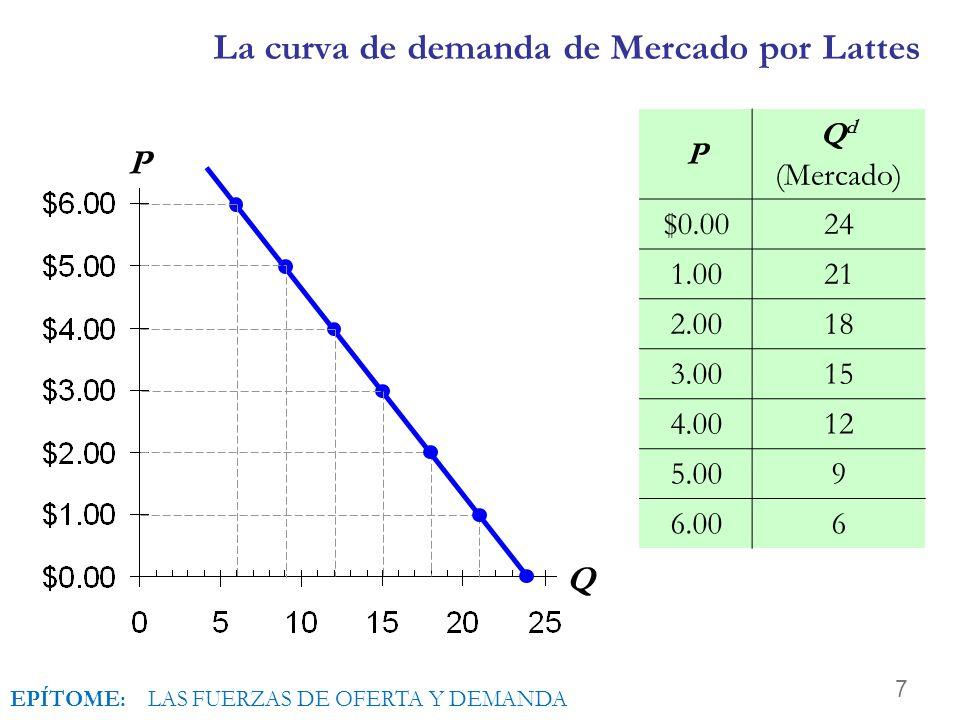 7 La curva de demanda de Mercado por Lattes P Q P Q d (Mercado) $0.0024 1.0021 2.0018 3.0015 4.0012 5.009 6.006 EPÍTOME: LAS FUERZAS DE OFERTA Y DEMANDA
